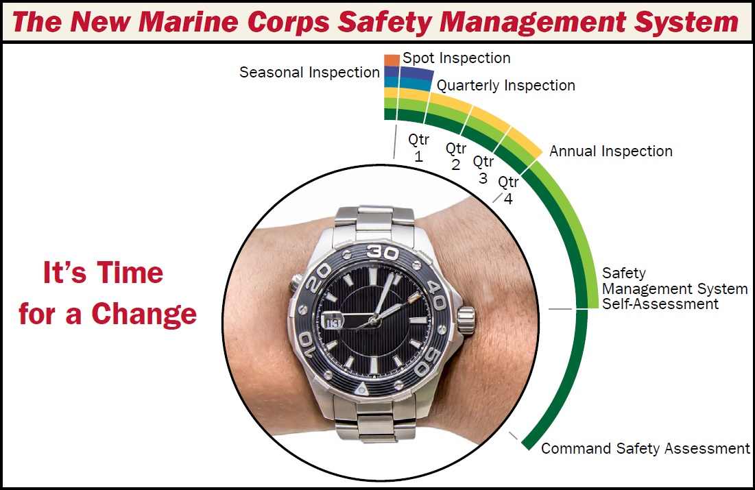 The New Marine Corps Safety Management System