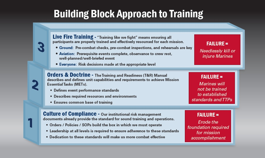 Building Block Approach to Training