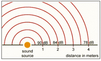 image showing the reduction in noise the farther one gets from the source of it